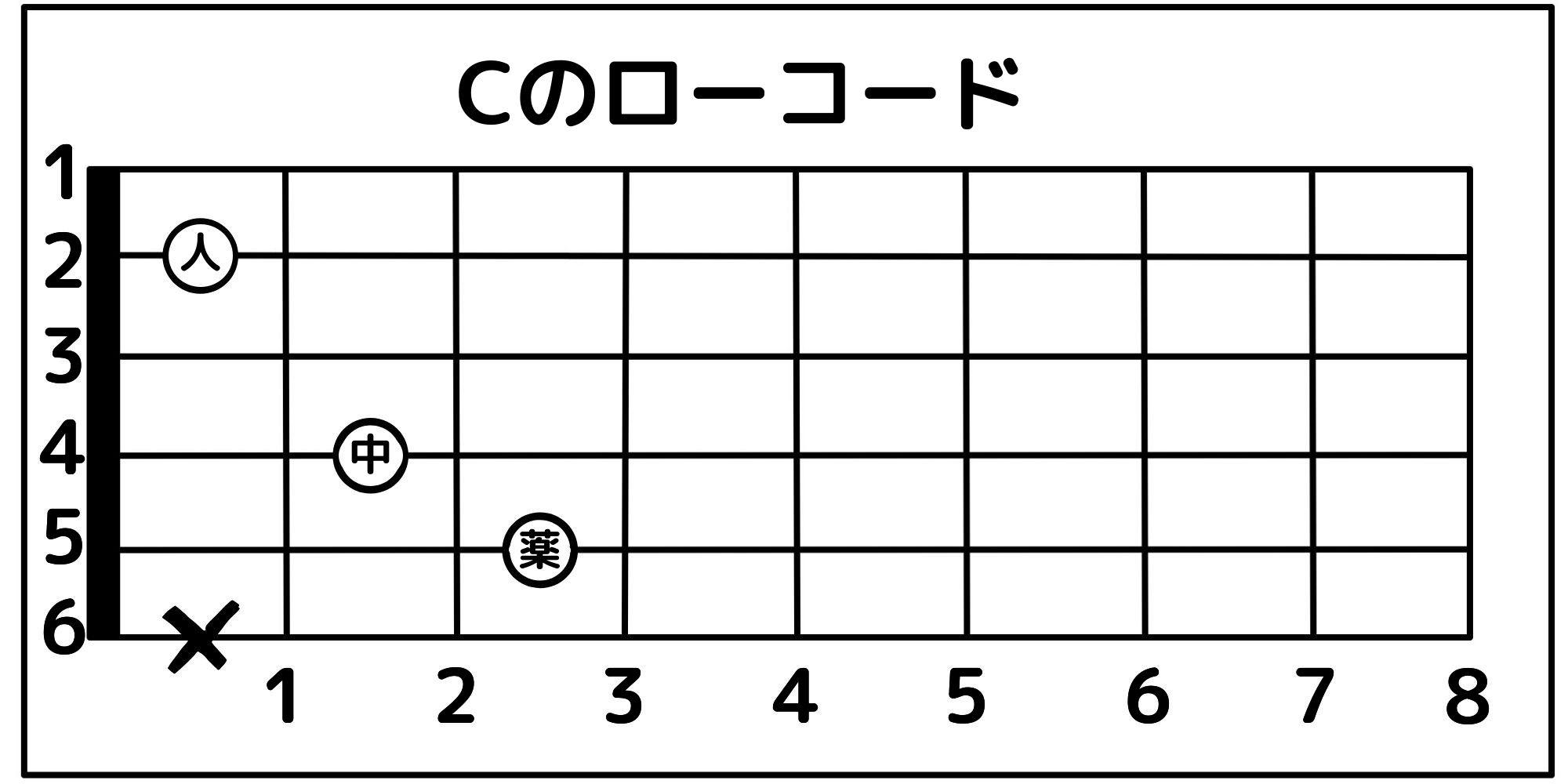 ギターのCコードの押さえ方