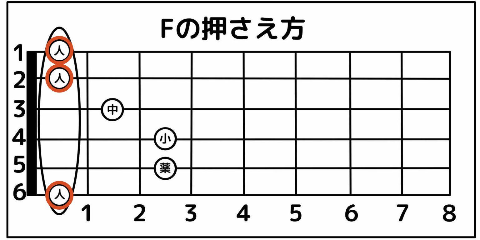 Fコードを押さえるコツ③: 人差し指で全部の弦を押さえない