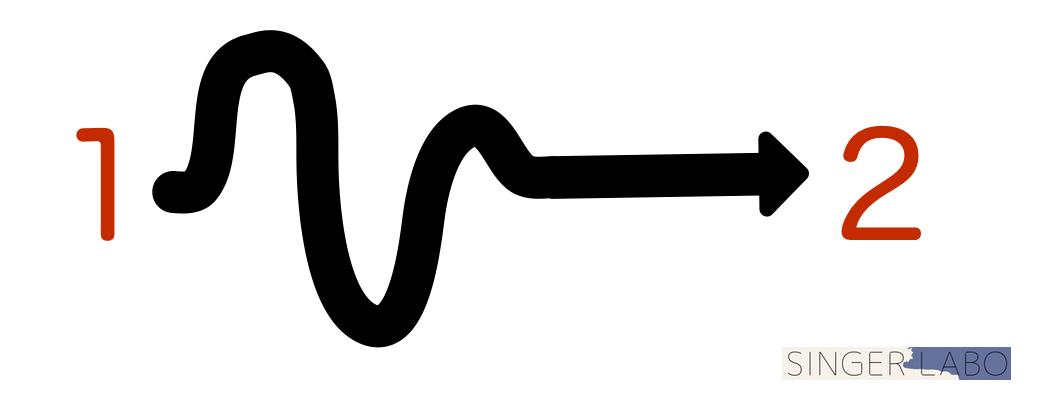 点と点を線で結ぶイメージを持つ