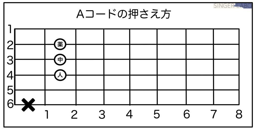 ギターのAコードを押さえるコツを解説