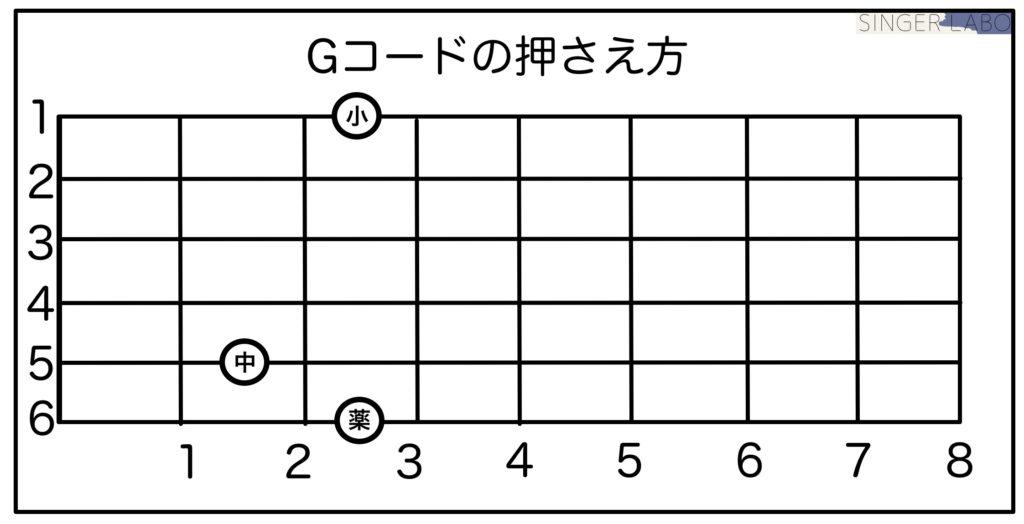 Gコードの押さえ方手順③: 1弦から順に弦を押さえる