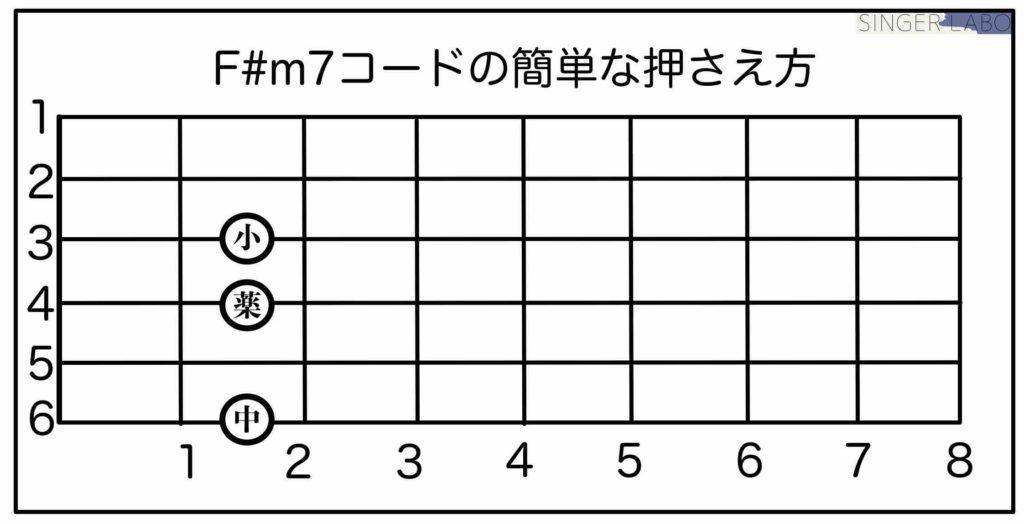 F#m7の超簡単な押さえ方