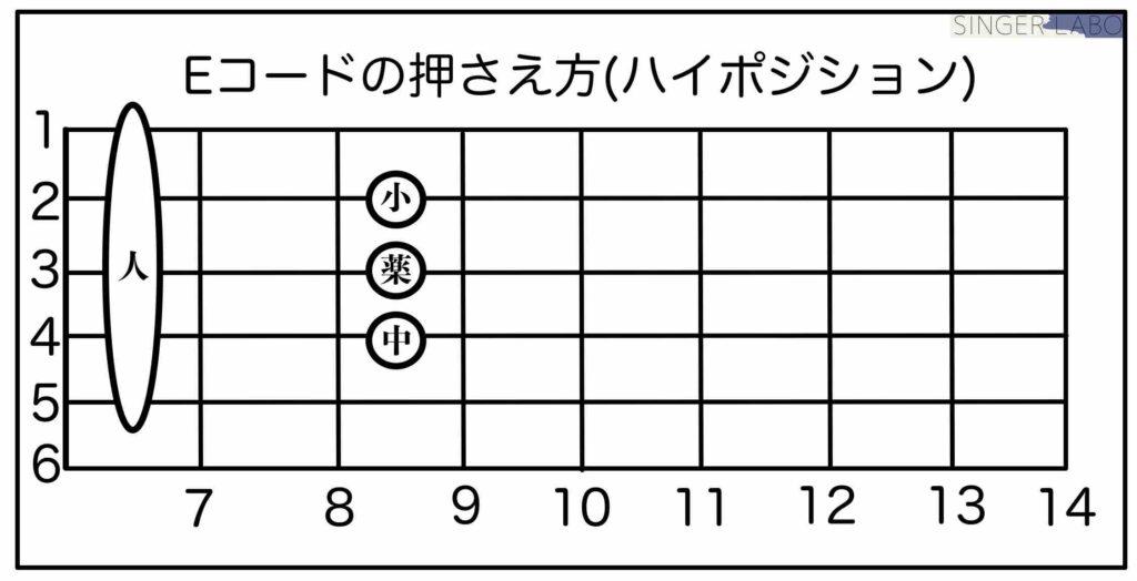 Eのバレーコード(ハイポジション)
