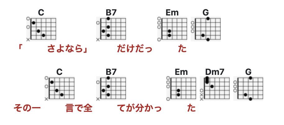 歌詞コード掲載サイトを使って超簡単にギターのキーを下げる方法