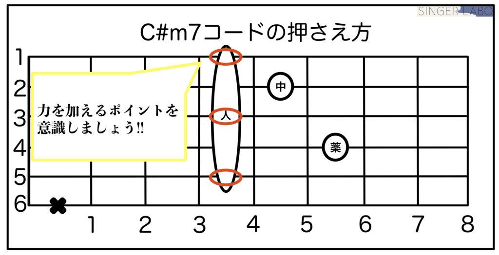 C#m7コードの簡単な押さえ方を解説!!